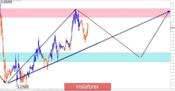 analytics5f63132216ab5 - Упрощенный волновой анализ и прогноз  GBP/USD, USD/JPY, EUR/JPY на 17 сентября