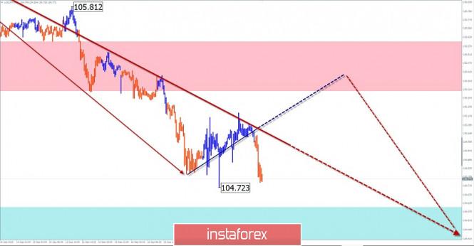 analytics5f63133b6f09b - Упрощенный волновой анализ и прогноз  GBP/USD, USD/JPY, EUR/JPY на 17 сентября