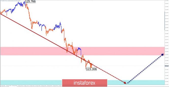 analytics5f63134a5efc6 - Упрощенный волновой анализ и прогноз  GBP/USD, USD/JPY, EUR/JPY на 17 сентября