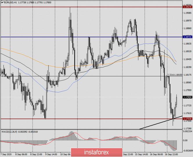analytics5f63141b5fb33 - Анализ и прогноз по EUR/USD на 17 сентября 2020 года