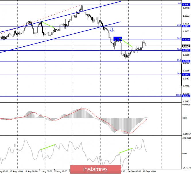 analytics5f63142c40457 - GBP/USD. 17 сентября. Отчет COT. Заседания FOMC прошло, на очереди – Банк Англии, который может занять «ультра голубиную»