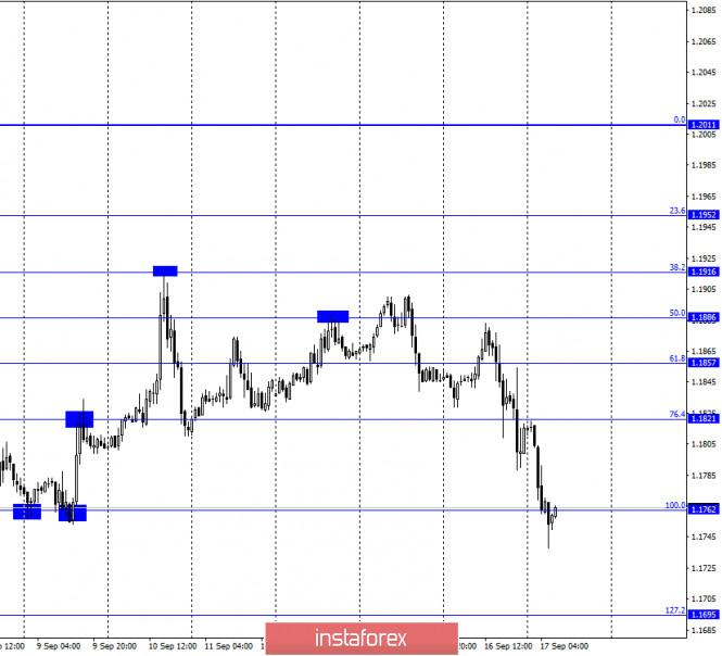 analytics5f63148323941 - EUR/USD. 17 сентября. Отчет COT. Пауэлл отмечает высокие темпы восстановления экономики США. Доллар воспрял духом, но надолго