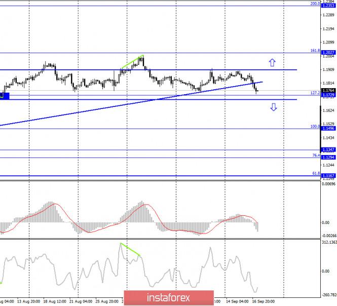 analytics5f631488c545b - EUR/USD. 17 сентября. Отчет COT. Пауэлл отмечает высокие темпы восстановления экономики США. Доллар воспрял духом, но надолго