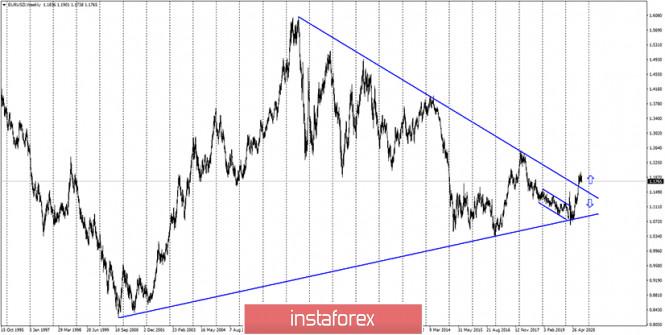 analytics5f6314e641fab - EUR/USD. 17 сентября. Отчет COT. Пауэлл отмечает высокие темпы восстановления экономики США. Доллар воспрял духом, но надолго