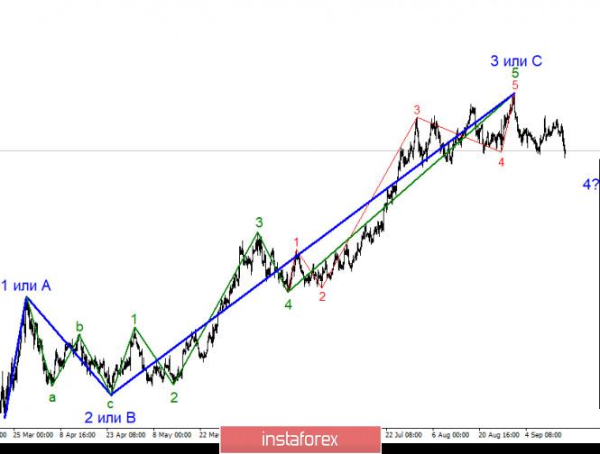 analytics5f6327bac2394 - Анализ EUR/USD 17 сентября. ФРС увидели «свет в конце тоннеля», но все же сохраняет сдержанный настрой относительно перспектив