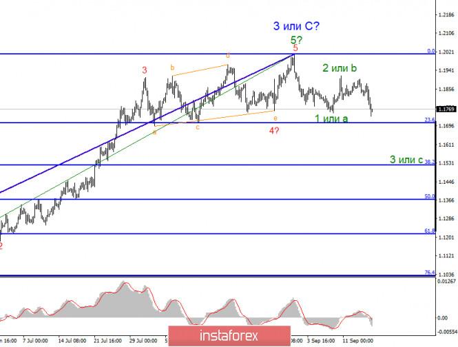 analytics5f6327c6d370f - Анализ EUR/USD 17 сентября. ФРС увидели «свет в конце тоннеля», но все же сохраняет сдержанный настрой относительно перспектив