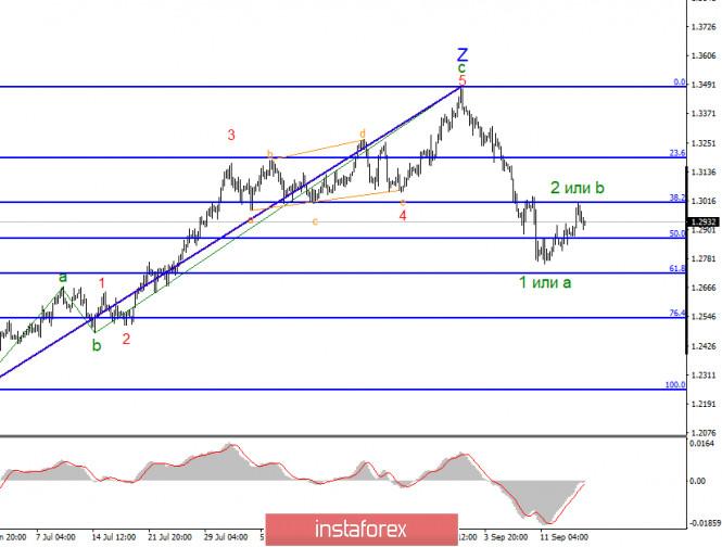 analytics5f6328046044e - Анализ GBP/USD 17 сентября. Банк Англии сохранит выжидательную позицию до ноября-декабря. Проблемы начнутся позже