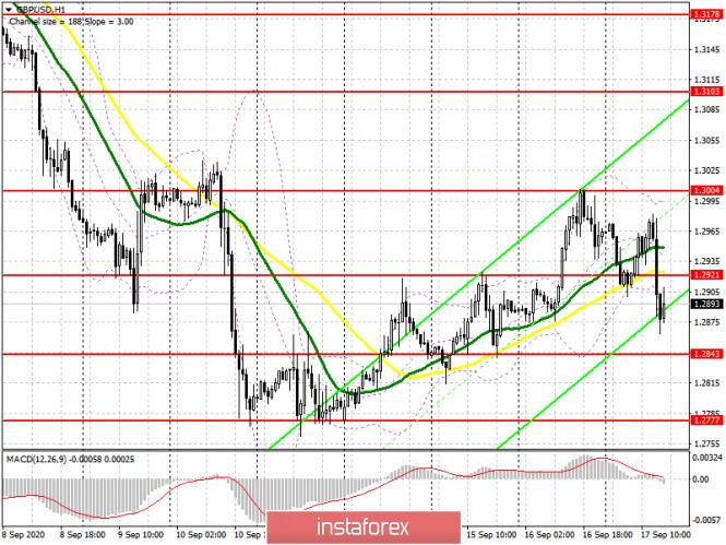 analytics5f636e866c529 - GBP/USD: план на американскую сессию 17 сентября (разбор утренних сделок). Покупатели фунта пытались, но не смогли. Теперь