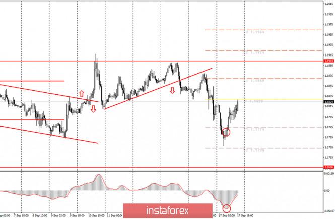 Аналитика и торговые сигналы для начинающих. Как торговать валютную пару EUR/USD 18...