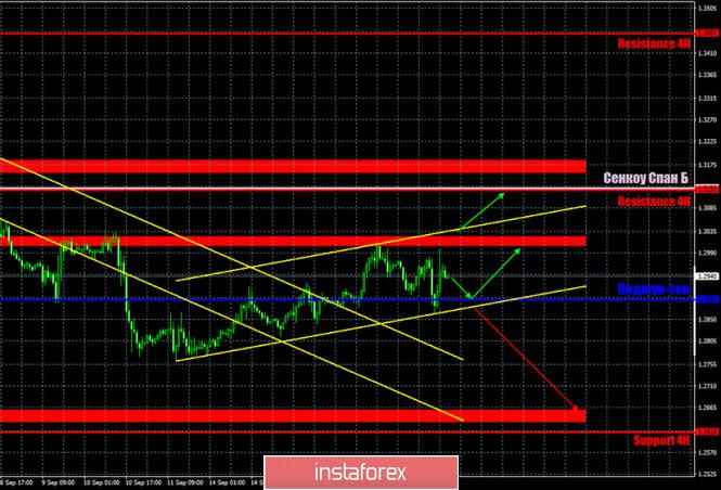 analytics5f63f97352ead - Горящий прогноз и торговые сигналы по паре GBP/USD на 18 сентября. Отчет Commitments of traders. Быкам нужно преодоление