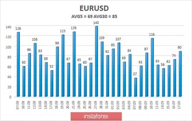 analytics5f63f9bb5762f - Обзор пары EUR/USD. 18 сентября. ФРС заявила о прямой корреляции между монетарной политикой и «коронавирусом». Джером Пауэлл