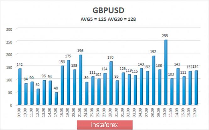 analytics5f63f9f554b8c - Обзор пары GBP/USD. 18 сентября. Вторая «волна» эпидемии COVID-2019 в Великобритании. Банк Англии допускает применение отрицательных