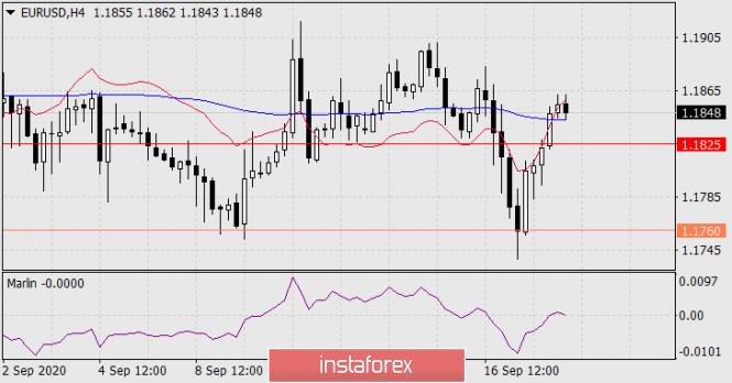 analytics5f641f20781c8 - Прогноз по EUR/USD на 18 сентября 2020 года