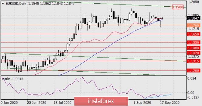 Forecast for EUR/USD on September 18, 2020