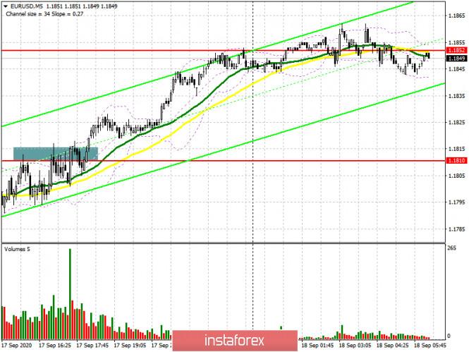 EUR/USD: план на европейскую сессию 18 сентября (разбор вчерашних сделок). Покупатели...