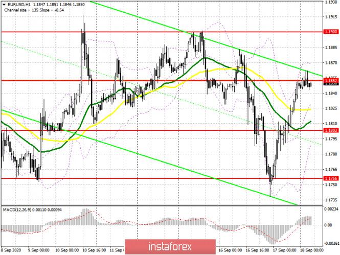 analytics5f64307618ae2 - EUR/USD: план на европейскую сессию 18 сентября (разбор вчерашних сделок). Покупатели евро вновь защитили уровень поддержки
