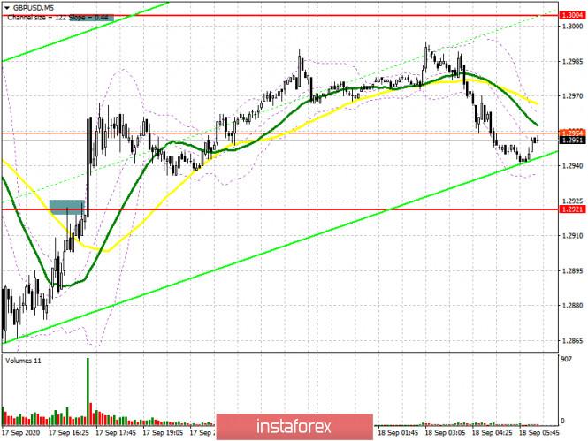 GBP/USD: план на европейскую сессию 18 сентября (разбор вчерашних сделок). Решения...