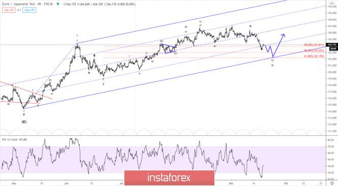 Elliott wave analysis of EUR/JPY for September 18, 2020