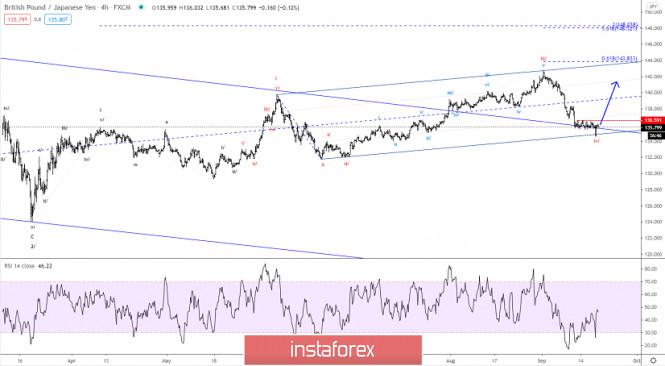 Elliott wave analysis of GBP/JPY for September 18, 2020