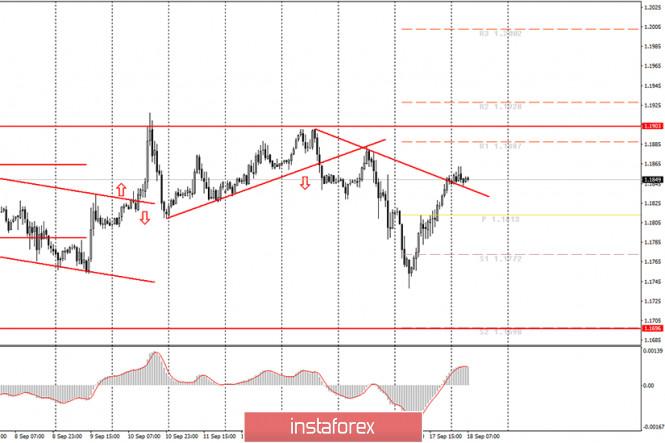 analytics5f643fa11b1a1 - Аналитика и торговые сигналы для начинающих. Как торговать валютную пару EUR/USD 18 сентября? План по открытию и закрытию