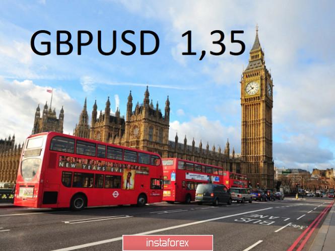 Торговая идея по GBPUSD до 1,3