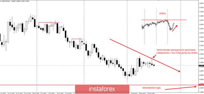 analytics5f6451513b244 - Рост цен на нефть помог канадскому доллару восстановиться