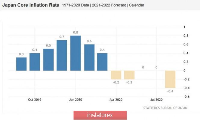 analytics5f64527f1aae0 - USD/JPY: игнор японской инфляции и снова слабеющий доллар