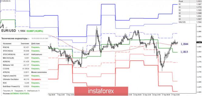 analytics5f645d1197643 - EUR/USD и GBP/USD 18 сентября – рекомендации технического анализа