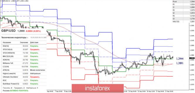 analytics5f645d31d0db5 - EUR/USD и GBP/USD 18 сентября – рекомендации технического анализа