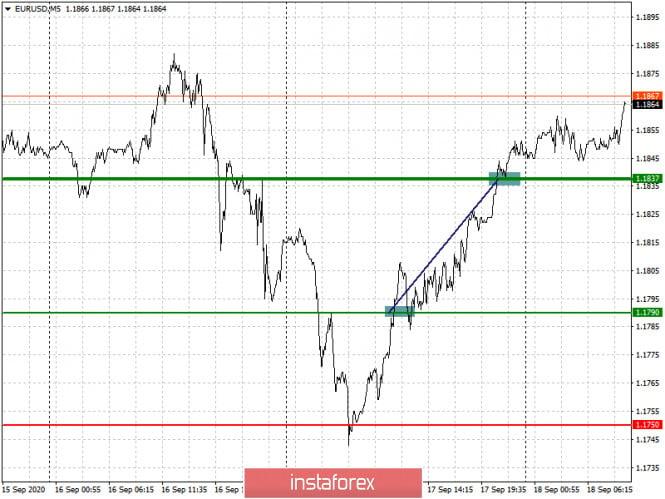 analytics5f645d9b95cea - Простые рекомендации по входу в рынок и выходу для начинающих трейдеров. (разбор сделок на Форекс). Валютные пары EURUSD