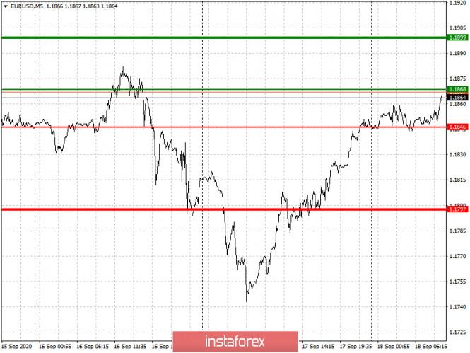 analytics5f645da308add - Простые рекомендации по входу в рынок и выходу для начинающих трейдеров. (разбор сделок на Форекс). Валютные пары EURUSD