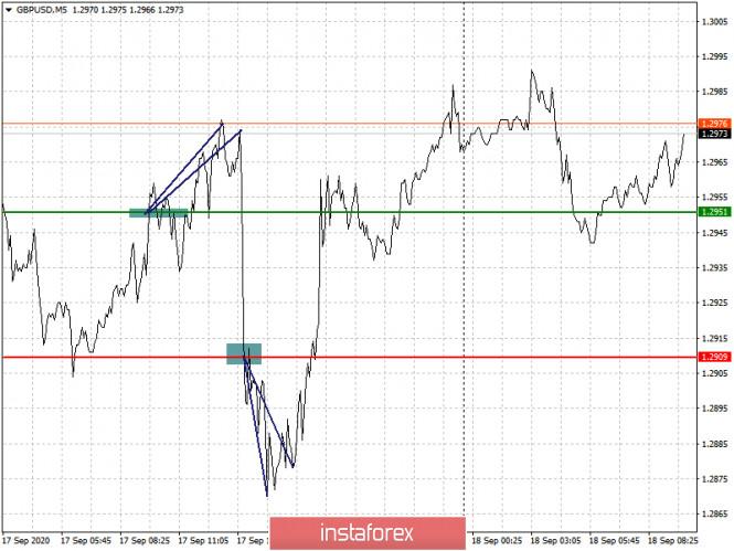 analytics5f645dabcf65d - Простые рекомендации по входу в рынок и выходу для начинающих трейдеров. (разбор сделок на Форекс). Валютные пары EURUSD