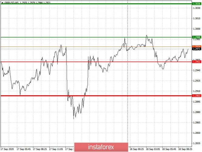 analytics5f645db3cc001 - Простые рекомендации по входу в рынок и выходу для начинающих трейдеров. (разбор сделок на Форекс). Валютные пары EURUSD