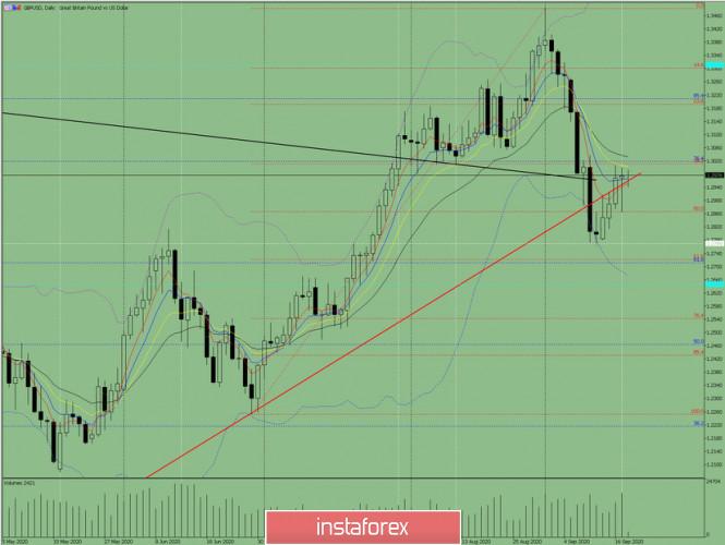 Индикаторный анализ. Дневной обзор на 18 сентября 2020 года по валютной паре GBP/USD
