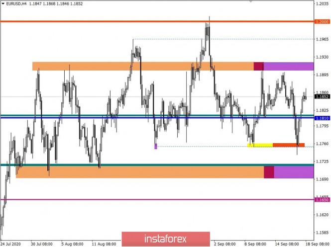 analytics5f6468da609fa - Торговые рекомендации по валютной паре EURUSD – перспективы дальнейшего движения