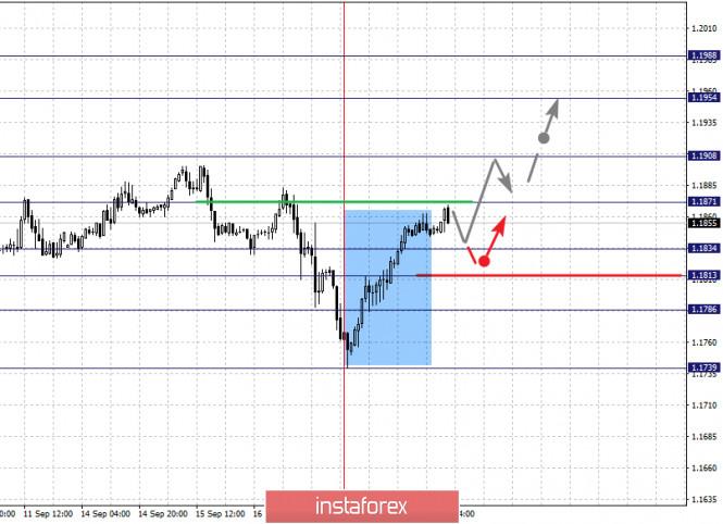 analytics5f646c7c7541a - Фрактальный анализ по основным валютным парам на 18 сентября