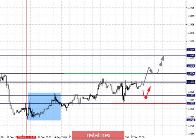analytics5f646c877395c - Фрактальный анализ по основным валютным парам на 18 сентября