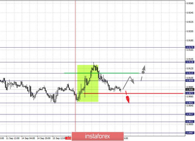analytics5f646c9534861 - Фрактальный анализ по основным валютным парам на 18 сентября