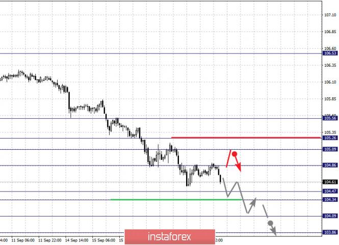 analytics5f646ca69079e - Фрактальный анализ по основным валютным парам на 18 сентября