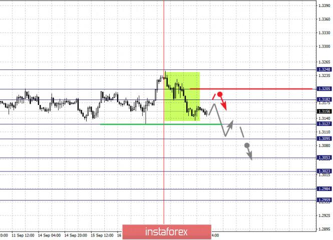 analytics5f646cbab04f4 - Фрактальный анализ по основным валютным парам на 18 сентября