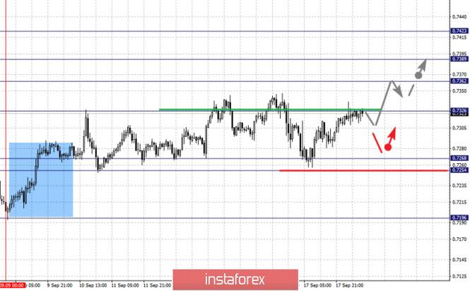 analytics5f646cc967c7e - Фрактальный анализ по основным валютным парам на 18 сентября