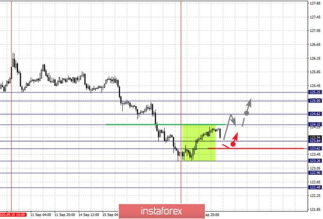 analytics5f646cdc4be28 - Фрактальный анализ по основным валютным парам на 18 сентября