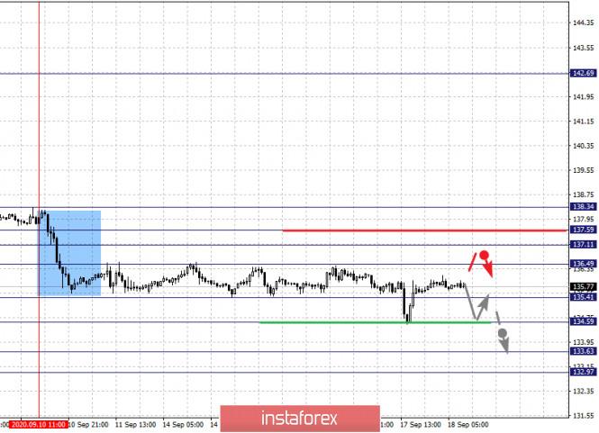 analytics5f646cec642be - Фрактальный анализ по основным валютным парам на 18 сентября