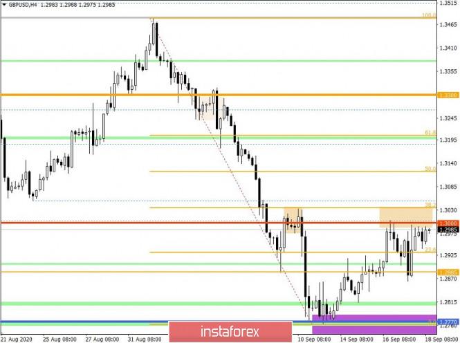 analytics5f64806012328 - Торговые рекомендации по валютной паре GBPUSD – перспективы дальнейшего движения