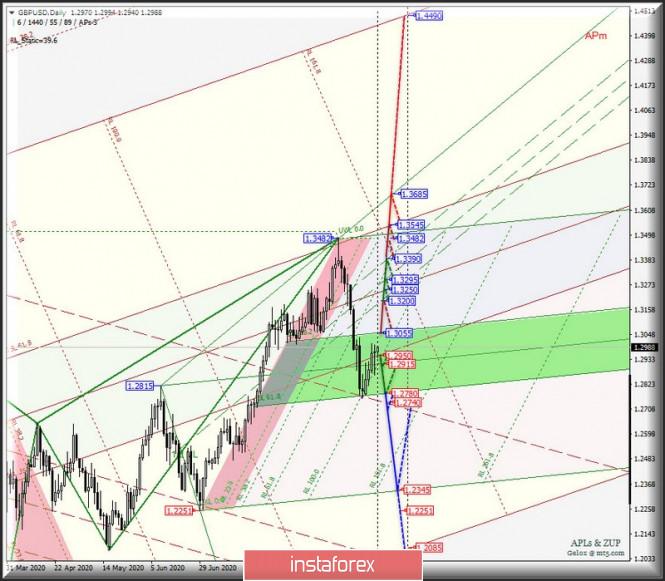 analytics5f64b9dd4febb - Daily - #USDX vs EUR/USD & GBP/USD & USD/JPY. Комплексный анализ APLs & ZUP вариантов движения с 21 сентября