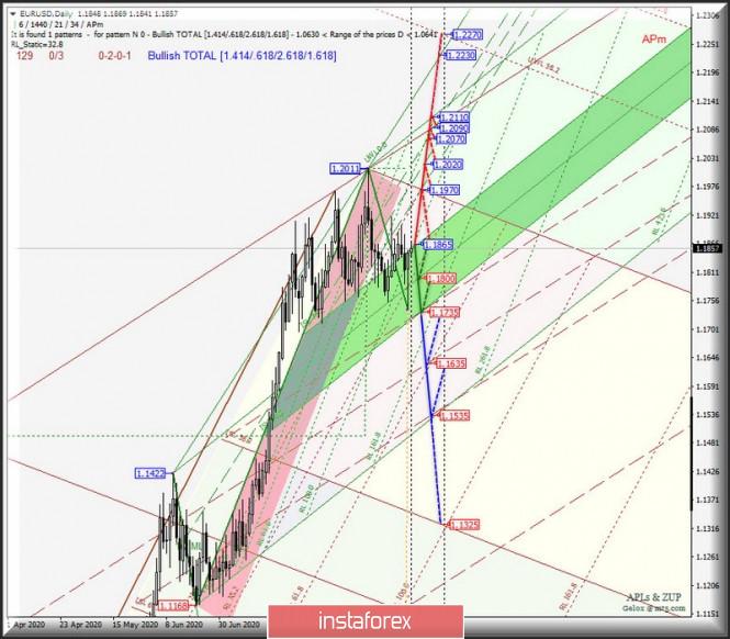 analytics5f64b9f3b3bcc - Daily - #USDX vs EUR/USD & GBP/USD & USD/JPY. Комплексный анализ APLs & ZUP вариантов движения с 21 сентября