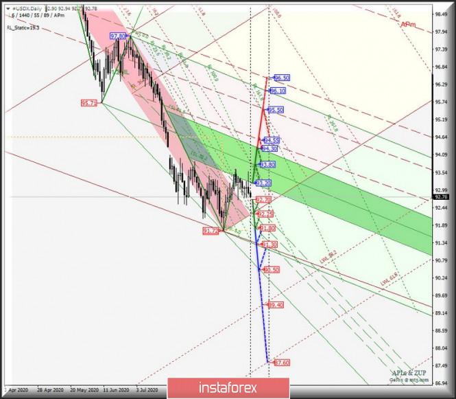 analytics5f64ba06e9016 - Daily - #USDX vs EUR/USD & GBP/USD & USD/JPY. Комплексный анализ APLs & ZUP вариантов движения с 21 сентября