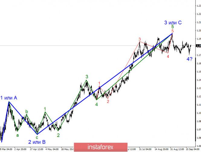 analytics5f64cc95dddd0 - Анализ EUR/USD 18 сентября. Доллар США вновь под давлением рынка из-за роста заболеваний COVID-2019 и приближающихся выборов