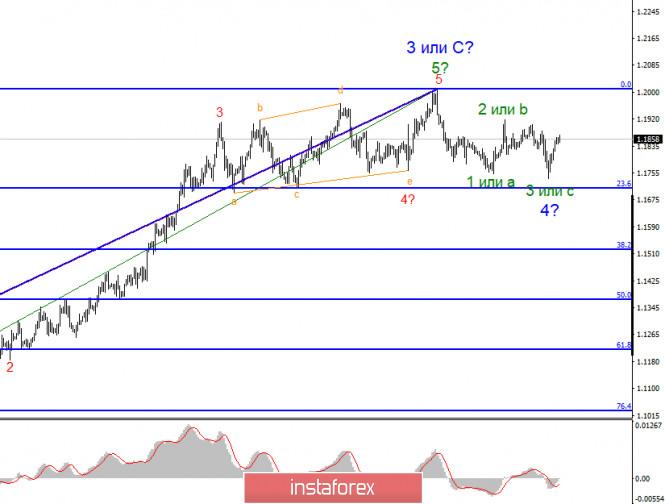 analytics5f64cca2bdb32 - Анализ EUR/USD 18 сентября. Доллар США вновь под давлением рынка из-за роста заболеваний COVID-2019 и приближающихся выборов