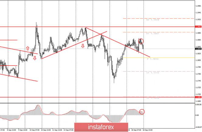 analytics5f677439f3eba - Аналитика и торговые сигналы для начинающих. Как торговать валютную пару EUR/USD 21 сентября? Анализ сделок пятницы. Подготовка